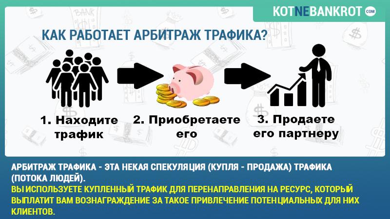 Схема работы арбитража трафика
