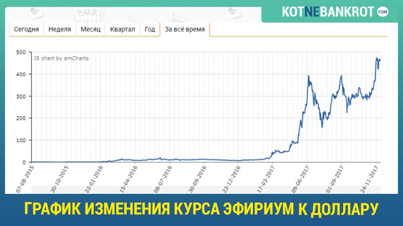 график-изменения-курса-эфириум-к-доллару